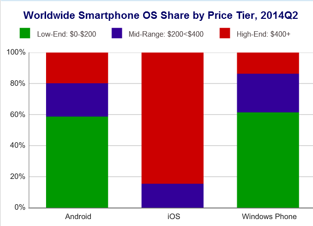 Marketshare By Price 2Q14