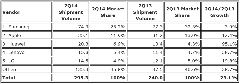 Marketshare Vendor 2Q14