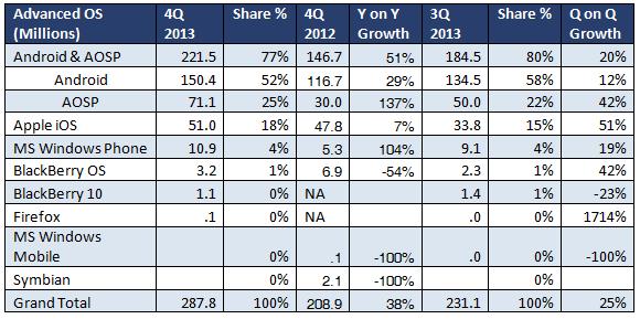 4Q2013 OS Smartphone Market Share