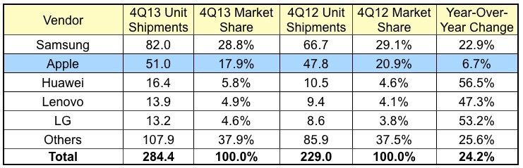 4Q13 Smartphones Market Share